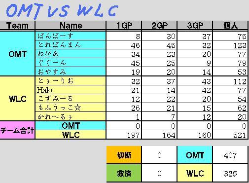 OMT vs WLC