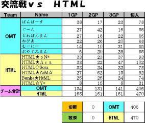 交流戦vs HTML