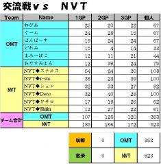 交流戦vs NVT1