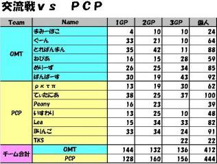 交流戦vs PCP