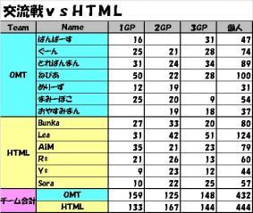 交流戦vs HTML 結果訂正