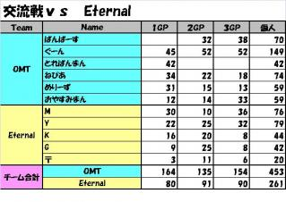 交流戦vs Eternal
