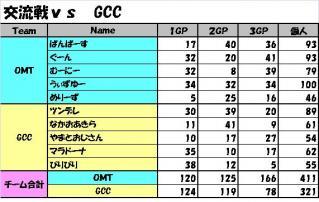 交流戦vs GCC