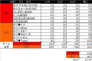 2010.20.30.OMT vsNS 集計表