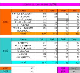 2010.11.03 OMT vs 50% 集計表