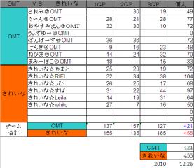 2010.12.26. OMT vs きれいな集計表