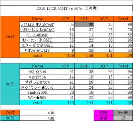 2010.12.29. OMT vs 50%集計表