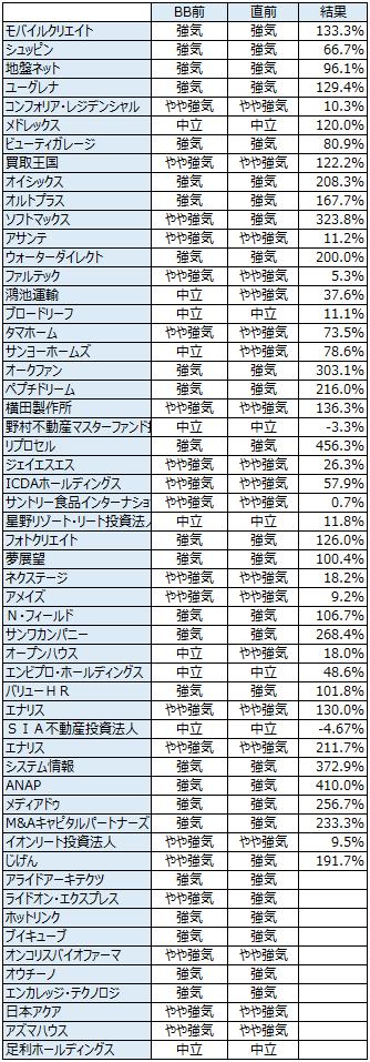 IPOの初値予想履歴20131130