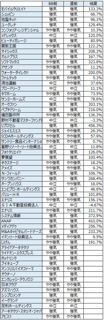 IPOの初値予想履歴2013年11月末