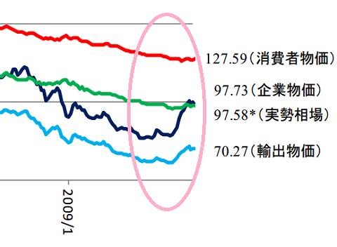 購買力平価(ドル円)が底打ち