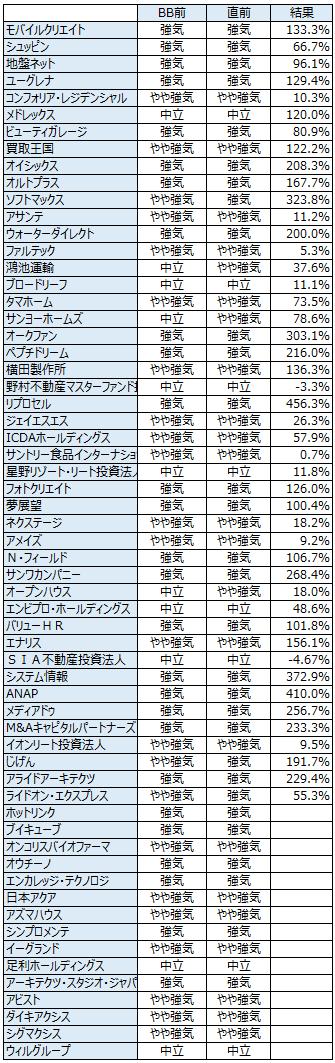 IPOの初値予想履歴2013年12月3日