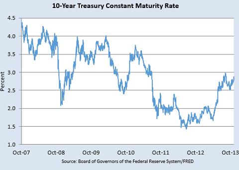 米国10年債利回り