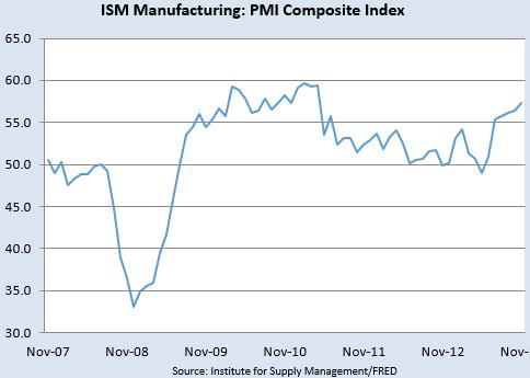 米国のISM製造業指数