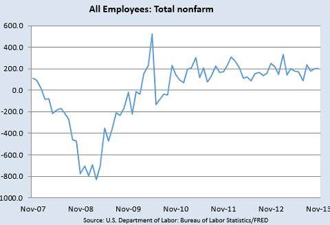 米国の非農業部門雇用者増減