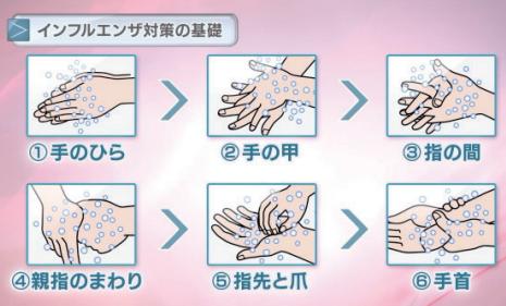 インフルエンザ対策の手の洗い方