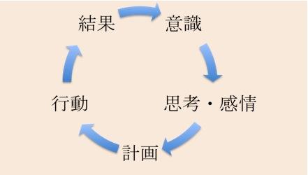 夢実現へのプロセス