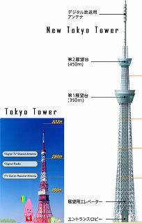 tokyotower-chart.jpg