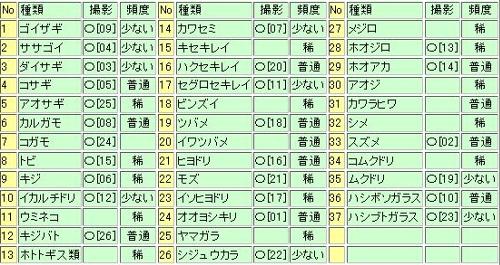 日本鳥類目録改訂第6版