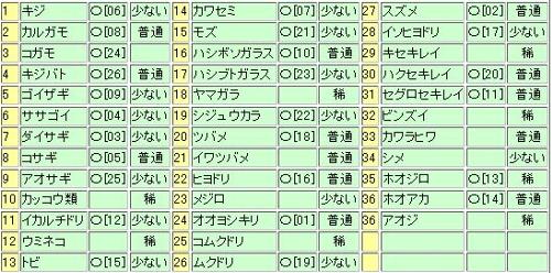 日本鳥類目録改訂第7版