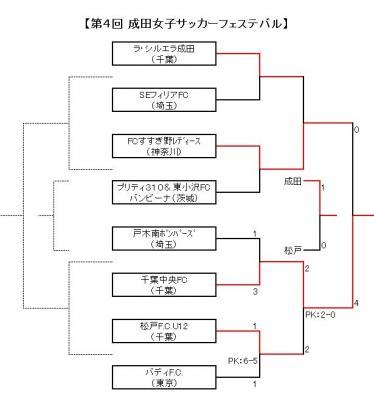 成田招待2012 結果