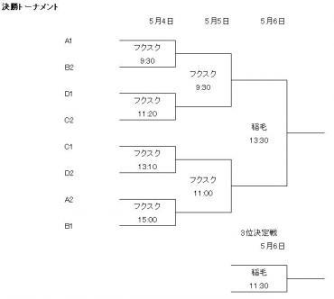 U15選手権決勝トーナメント