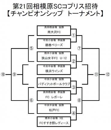 コプリス杯チャンピオンシップ対戦表