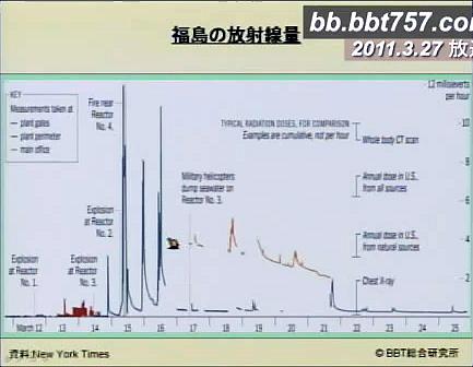 福島の放射線量