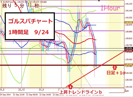 eurojpy1h0924_201409241001083be.jpg