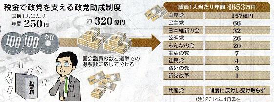 99 政党助成金 日経