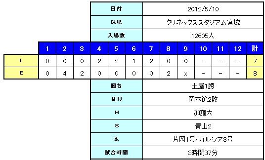 20120510e-l