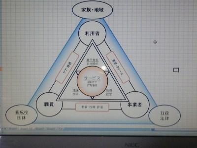 3者関係図2 (400x300)