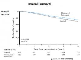 大腸ガン再発予防歴史