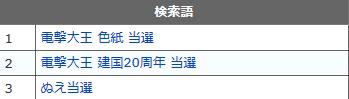 ぬえブログ 電撃大王 建国20周年 色紙 当選 落選