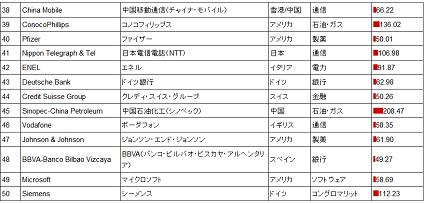2010年企業ランキング2