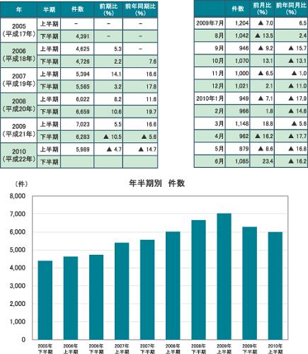 2010年倒産件数