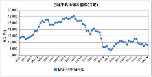 株価推移2005ー2010