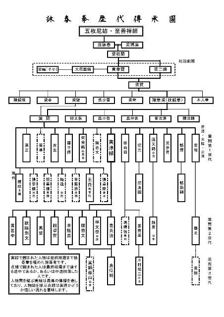 詠春拳系図0001