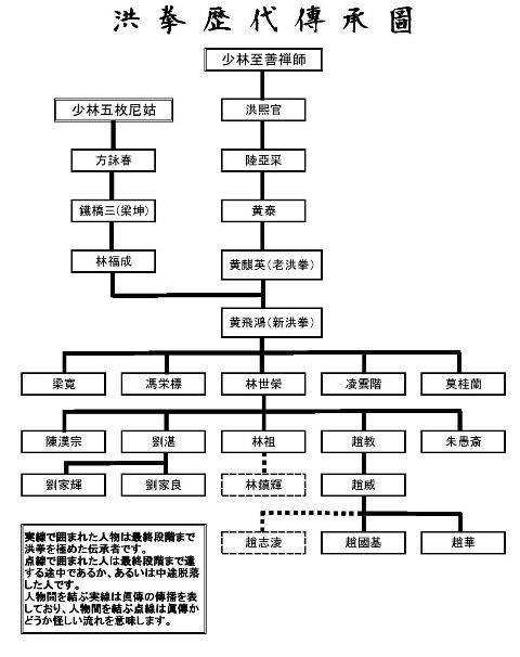 洪拳歴代傳承圖