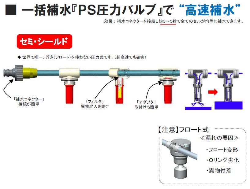 補水の仕組み
