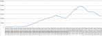 音楽ソフト生産数量の推移