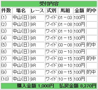 20140112 朱竹賞 ワイド 的中馬券