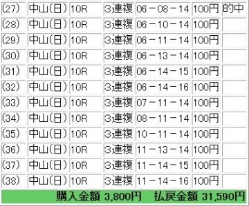 20141012 成田特別 3連複 的中馬券