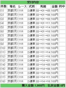 20140113 淀短距離S  3連単 ハズレ馬券