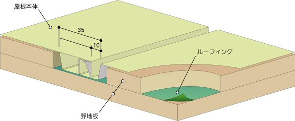 プロムナールーフJ型姿図
