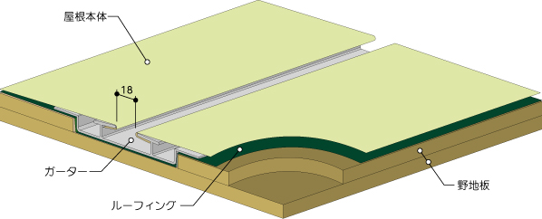 プロムナールーフS型姿図