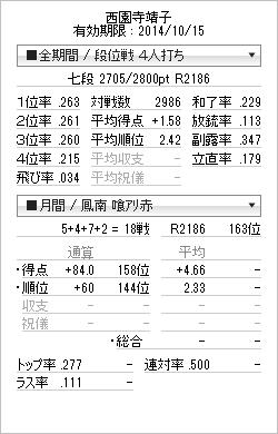 tenhou_prof_20141010.png