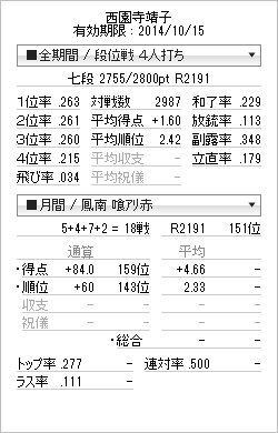 tenhou_prof_20141010_201410101757261b9.png