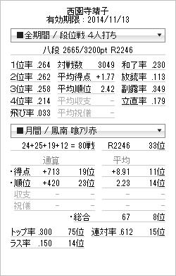 tenhou_prof_20141031.png