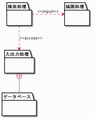 Package diagram sample