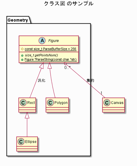 Class diagram sample